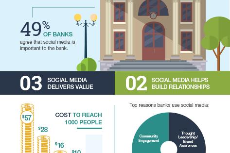 Banks And Social Meida